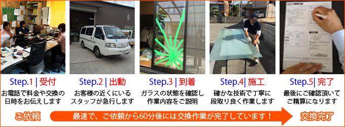 流れ|堺市東区