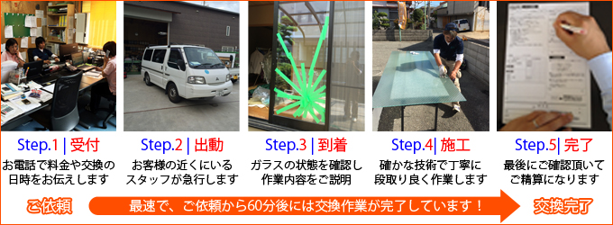 流れ|大阪市中央区